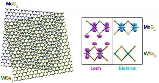 180503142740 1 540x360 1 - Long-distance relationships of particles: Electron-hole pairs in two-dimensional crystals